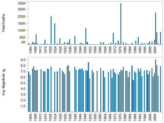 History kevin berardinelli summary of deadliest earthquakes by month 1900 2009 sciox Choice Image