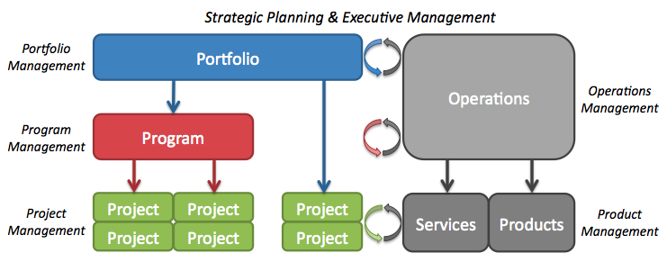 https://kevinberardinelli.files.wordpress.com/2011/03/business-operations-and-strategic-planning.png